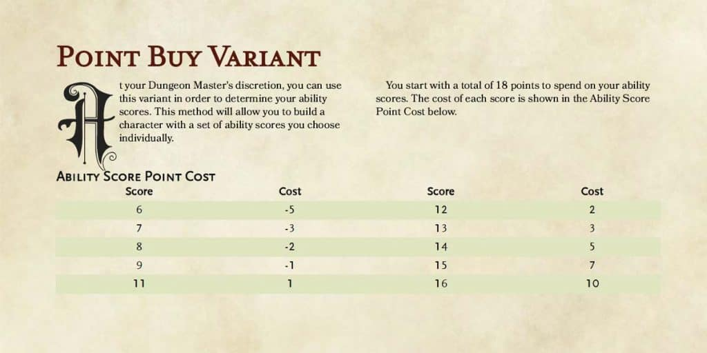What Is The Point Buy System In DnD 5e
